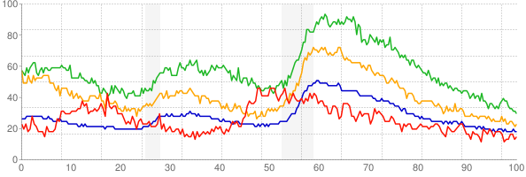 Chart of the unemployment rate by race/ethnicity